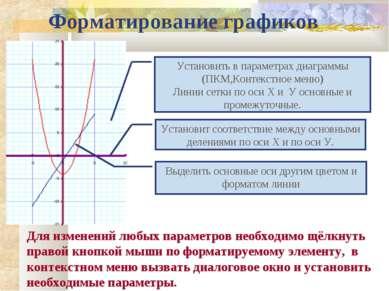 Форматирование графиков Установить в параметрах диаграммы (ПКМ,Контекстное ме...