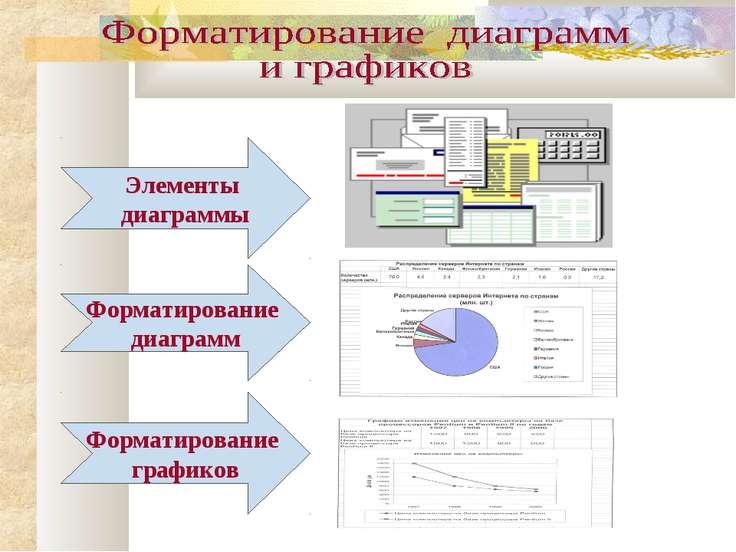 Элементы диаграммы Форматирование диаграмм Форматирование графиков