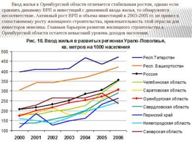 Ввод жилья в Оренбургской области отличается стабильным ростом, однако если с...