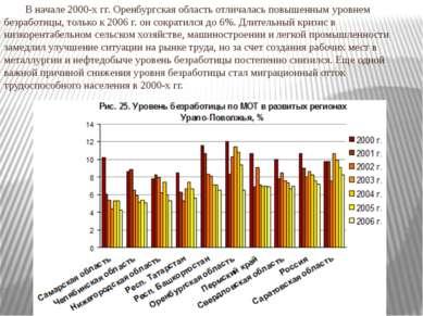 В начале 2000-х гг. Оренбургская область отличалась повышенным уровнем безраб...