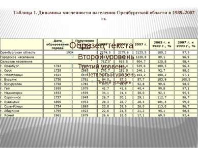Таблица 1. Динамика численности населения Оренбургской области в 1989–2007 гг.