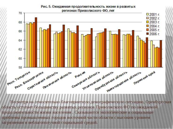 Несмотря на относительно благоприятную демографическую ситуацию, Оренбургская...