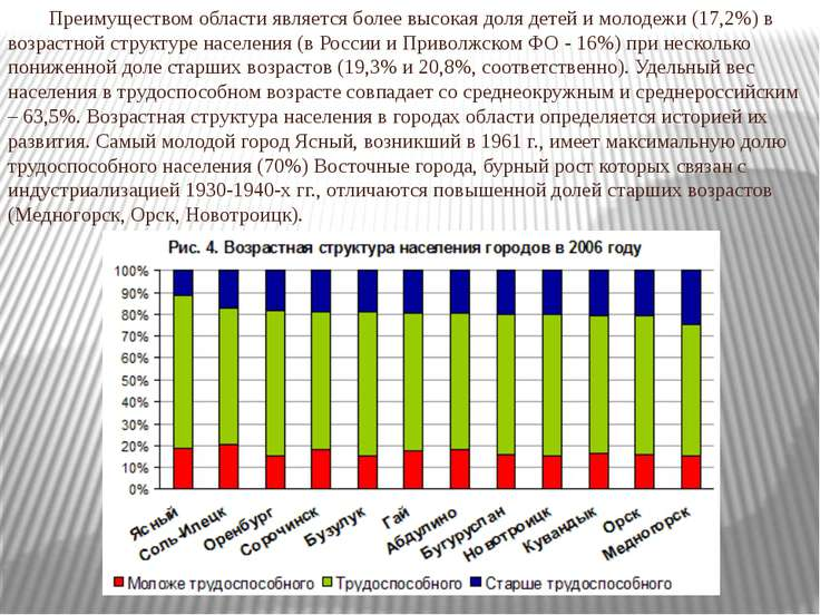 Преимуществом области является более высокая доля детей и молодежи (17,2%) в ...