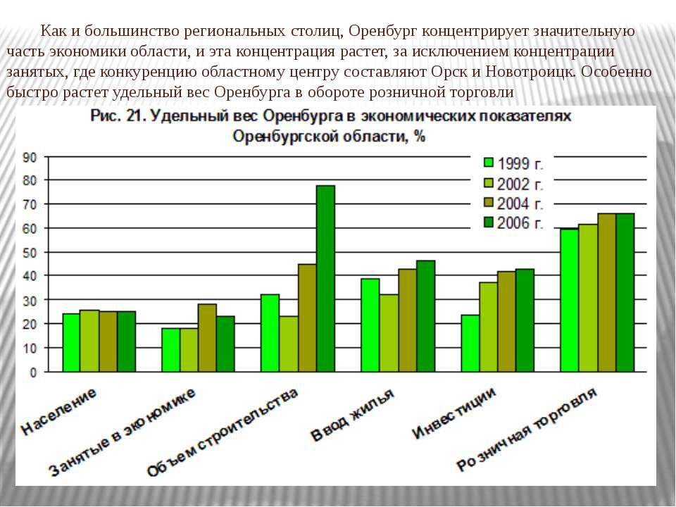 Как и большинство региональных столиц, Оренбург концентрирует значительную ча...