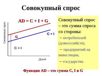 Совокупный спрос Совокупный спрос – это сумма спроса со стороны: – потребител...