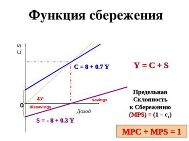 MPC + MPS = 1 S = - 8 + 0.3 Y Доход C, S 0 Y = C + S C = 8 + 0.7 Y 45o Предел...