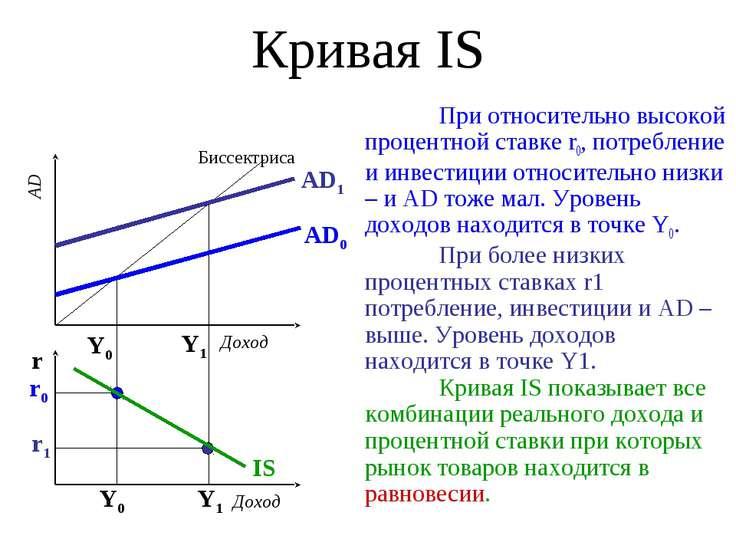 Кривая IS При относительно высокой процентной ставке r0, потребление и инвест...