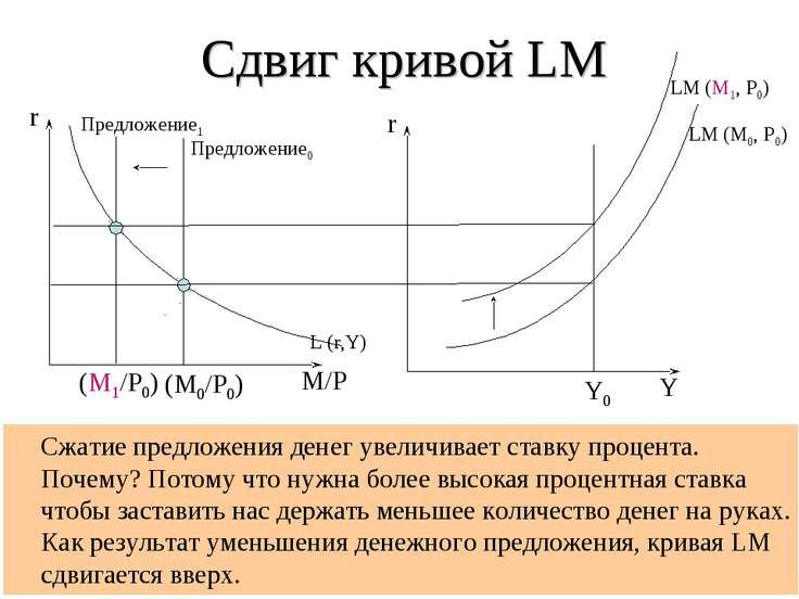 Сдвиг кривой LM Сжатие предложения денег увеличивает ставку процента. Почему?...