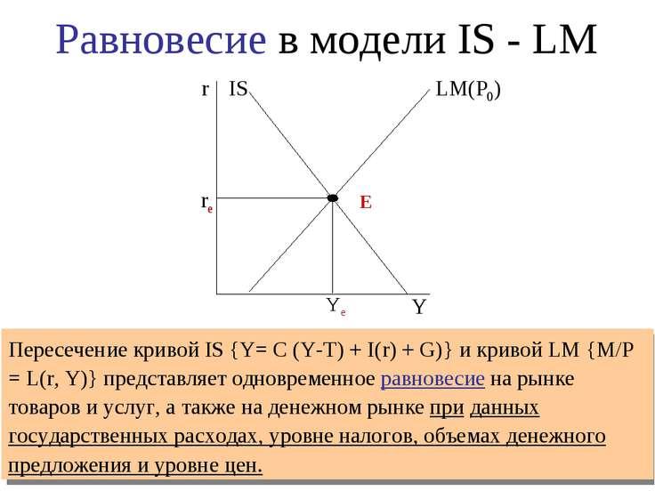 re Ye Пересечение кривой IS {Y= C (Y-T) + I(r) + G)} и кривой LM {M/P = L(r, ...