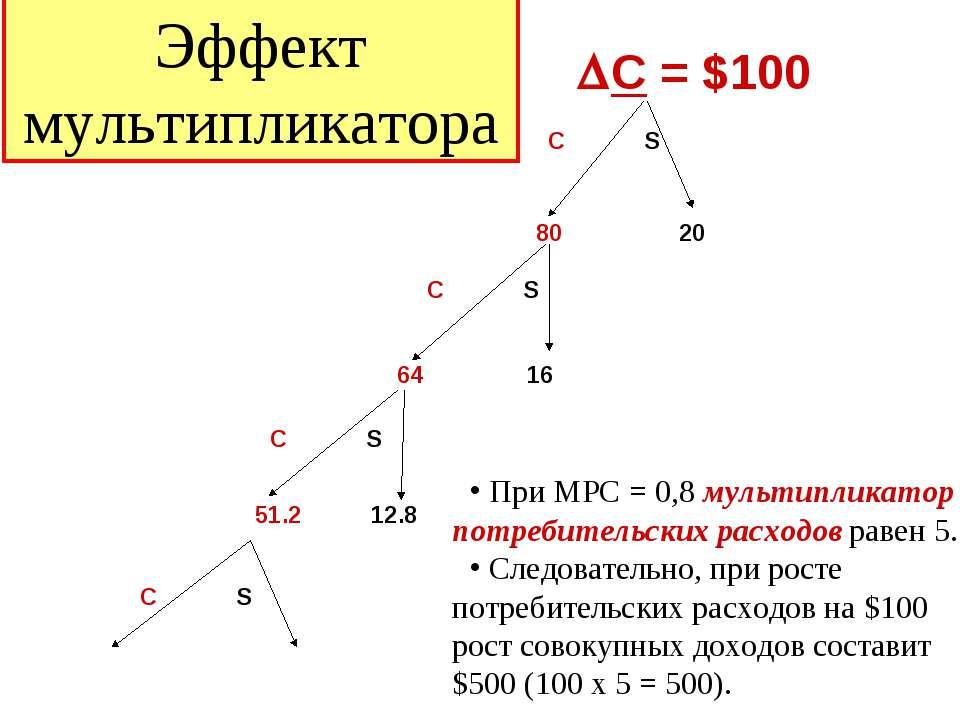 Эффект мультипликатора DС = $100 C S 80 20 C S 64 16 C S 51.2 12.8 C S При МР...