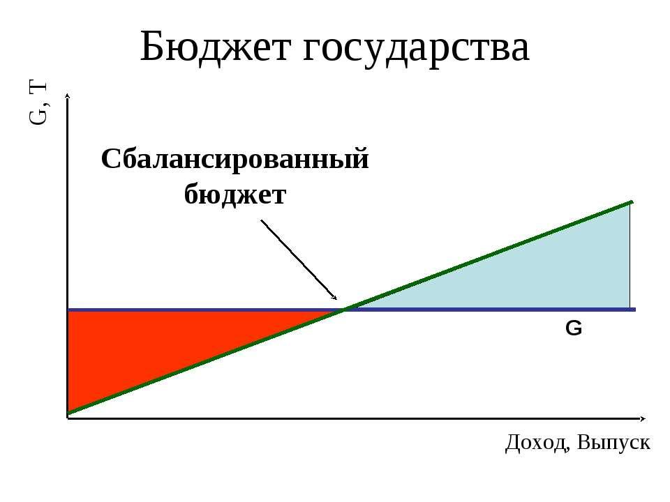 Бюджет государства G G, T Доход, Выпуск Сбалансированный бюджет