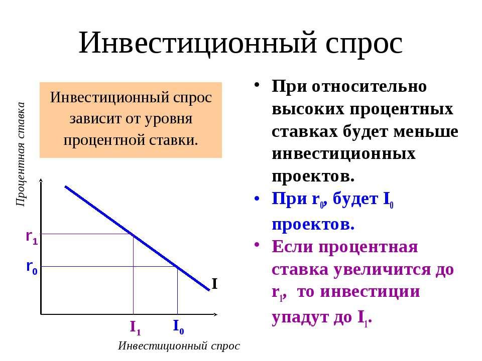 Инвестиционный спрос Инвестиционный спрос зависит от уровня процентной ставки...