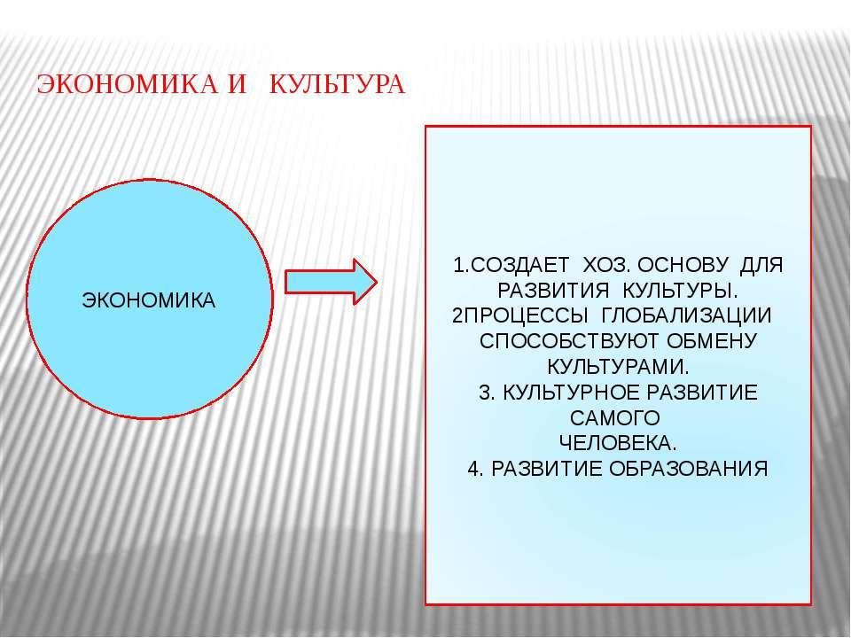 ЭКОНОМИКА И КУЛЬТУРА ЭКОНОМИКА 1.СОЗДАЕТ ХОЗ. ОСНОВУ ДЛЯ РАЗВИТИЯ КУЛЬТУРЫ. 2...