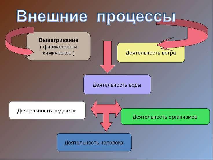 Выветривание ( физическое и химическое ) Деятельность воды Деятельность ветра...