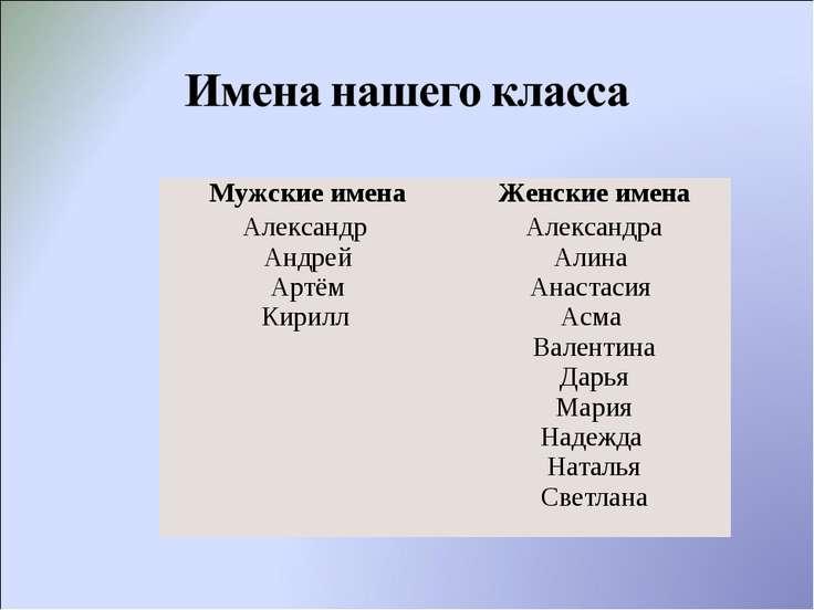 Мужские имена Женские имена Александр Андрей Артём Кирилл Александра Алина Ан...