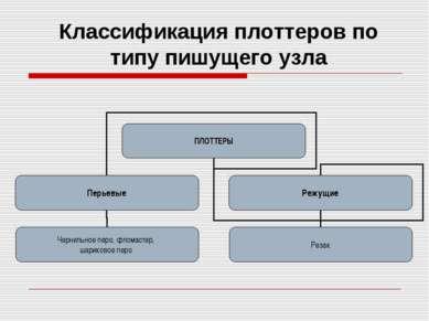 Классификация плоттеров по типу пишущего узла