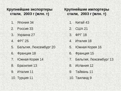 Крупнейшие экспортеры стали, 2003 г (млн. т) Япония 34 Россия 33 Украина 27 Ф...