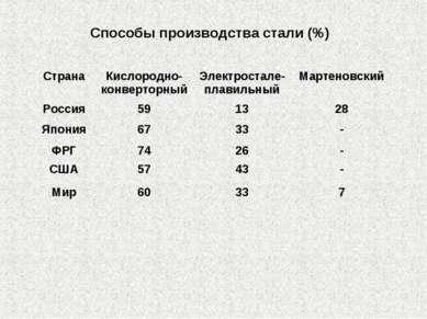 Способы производства стали (%) Страна Кислородно-конверторный Электростале-пл...