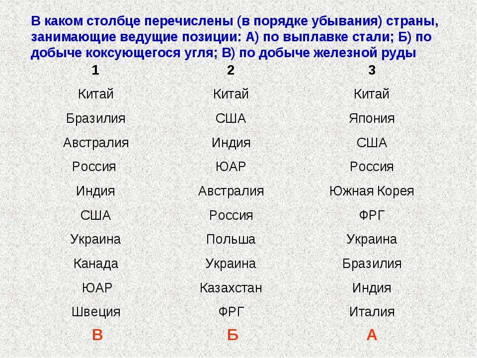 В каком столбце перечислены (в порядке убывания) страны, занимающие ведущие п...