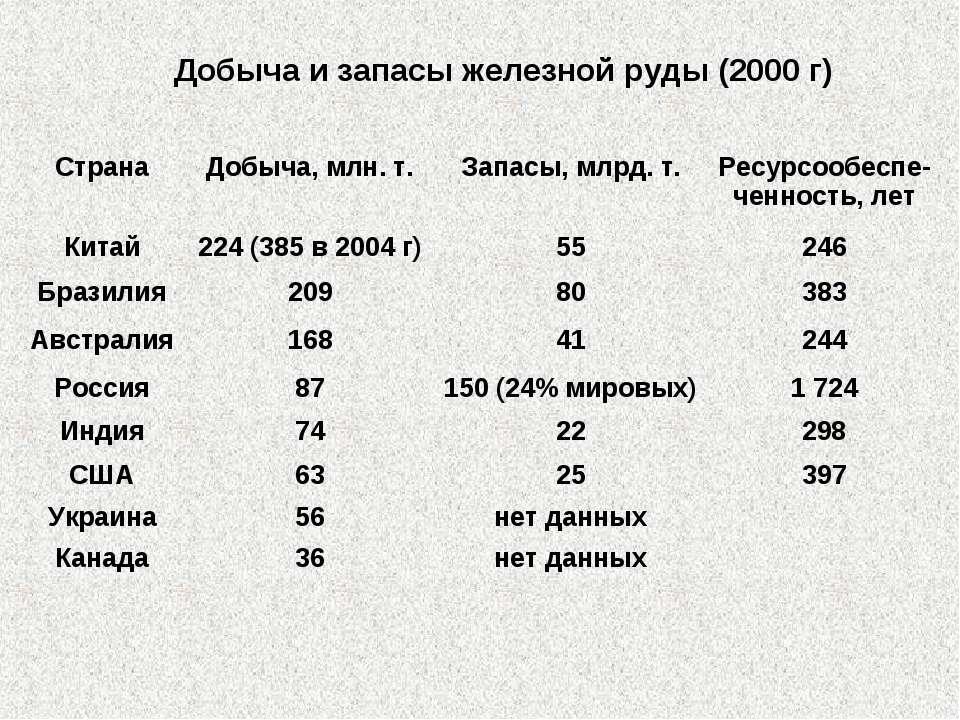 Добыча и запасы железной руды (2000 г) Страна Добыча, млн. т. Запасы, млрд. т...