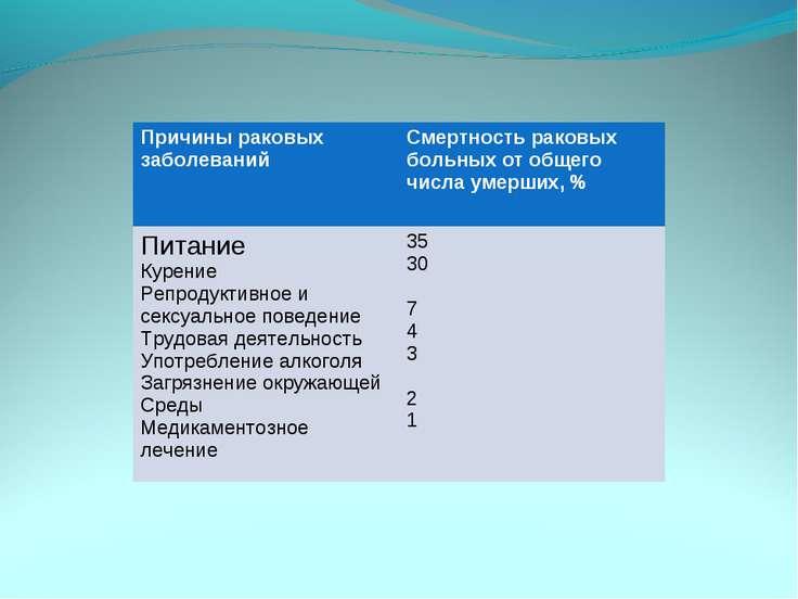 Причины раковых заболеваний Смертность раковых больных от общего числа умерши...