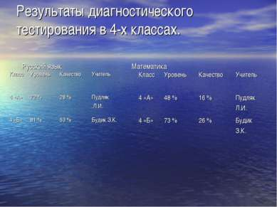Результаты диагностического тестирования в 4-х классах. Русский язык Математика