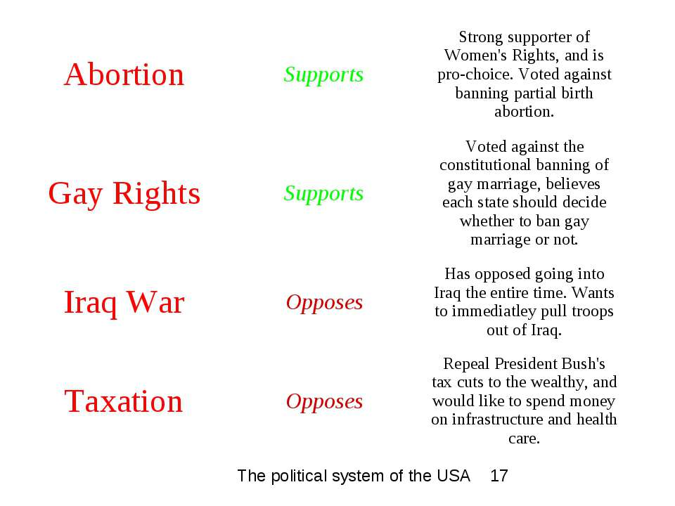 Abortion Supports Strong supporter of Women's Rights, and is pro-choice. Vote...