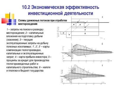 10.2 Экономическая эффективность инвестиционной деятельности 1 – затраты на п...