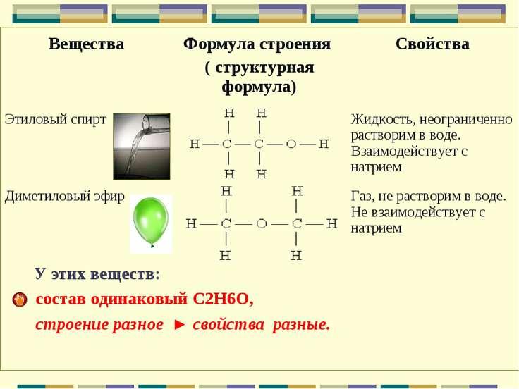 У этих веществ: состав одинаковый С2Н6О, строение разное ► свойства разные. В...