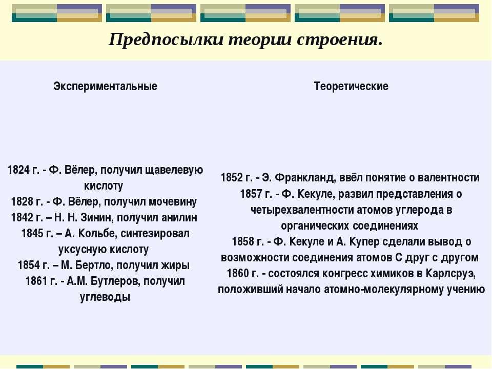 Предпосылки теории строения. Экспериментальные Теоретические 1824 г. - Ф. Вёл...