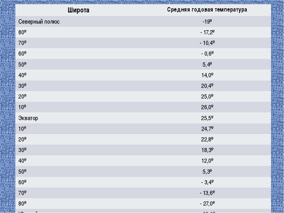 Широта Средняягодовая температура Северный полюс -19º 80º - 17,2º 70º - 10,4º...