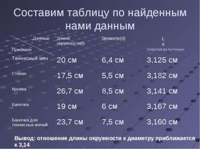 Составим таблицу по найденным нами данным Вывод: отношение длины окружности к...
