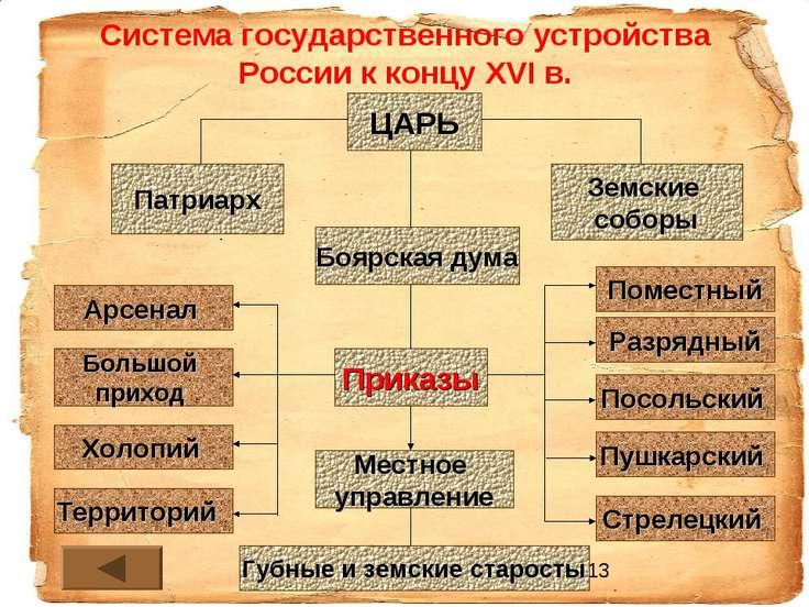 Система государственного устройства России к концу XVI в. ЦАРЬ Боярская дума ...