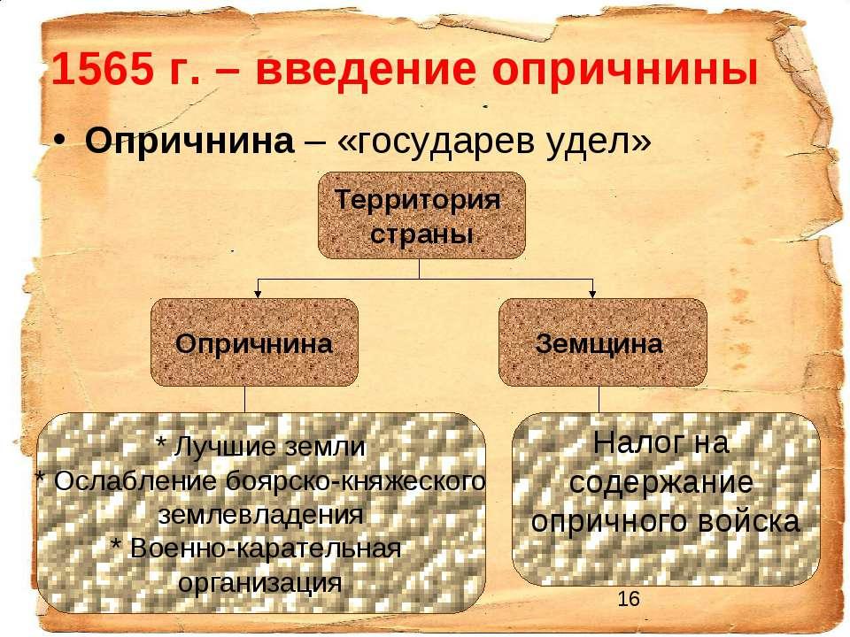1565 г. – введение опричнины Опричнина – «государев удел» Территория страны З...