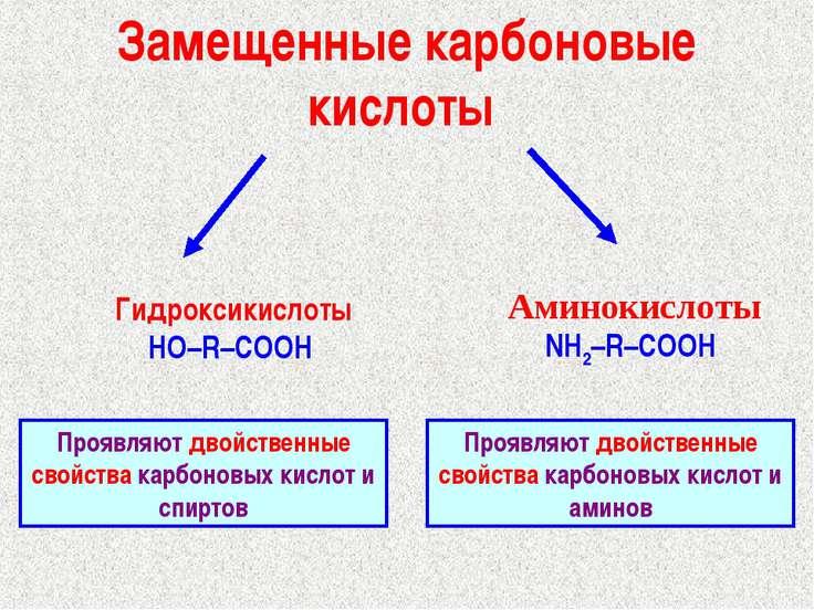 Замещенные карбоновые кислоты Гидроксикислоты HO–R–COOH Аминокислоты NH2–R–CO...