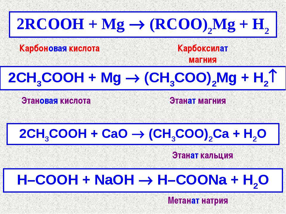 2RCOOH + Mg ® (RCOO)2Mg + H2 2СH3COOH + Mg ® (CH3COO)2Mg + H2 Карбоновая кисл...