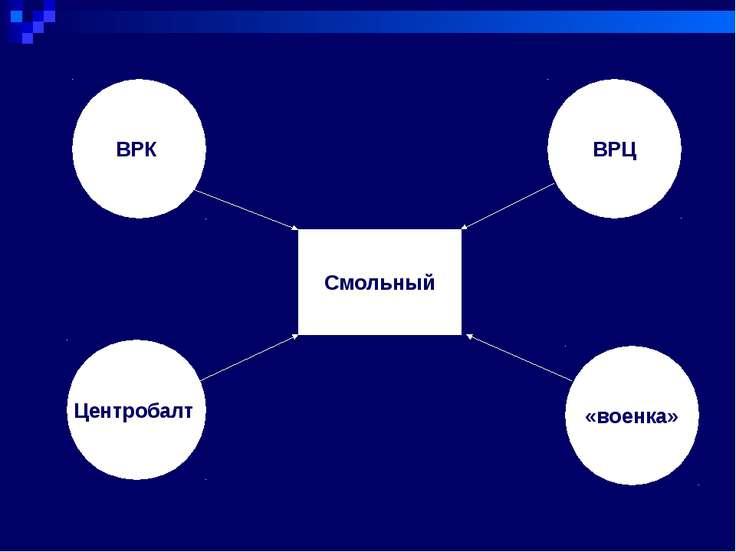 Смольный ВРК Центробалт ВРЦ «военка»
