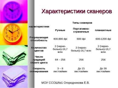 Характеристики сканеров МОУ ССОШ№1 Огородникова Е.В.