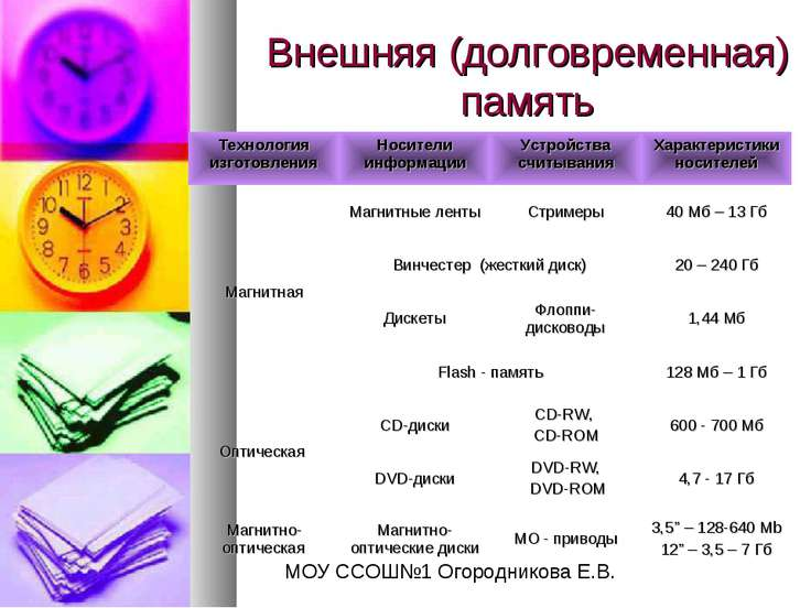 Внешняя (долговременная) память МОУ ССОШ№1 Огородникова Е.В.