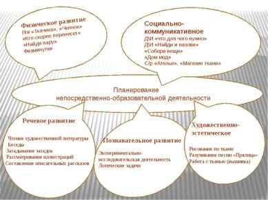 Планирование непосредственно-образовательной деятельностиие Физическое развит...