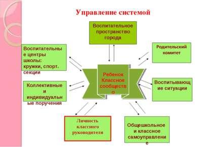 Ребенок Классное сообщество Воспитательное пространство города Личность класс...
