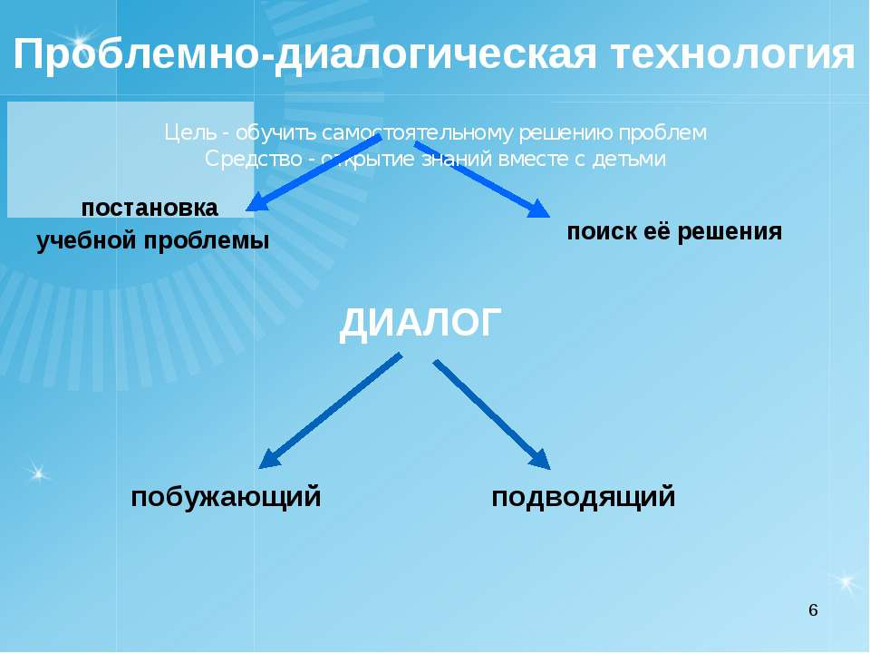 * постановка учебной проблемы подводящий побужающий Проблемно-диалогическая т...