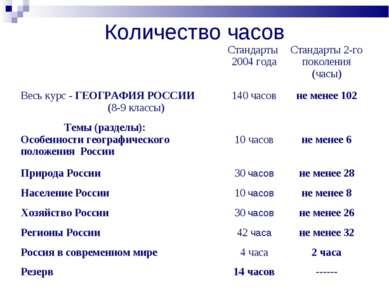 Количество часов Стандарты 2004 года Стандарты 2-го поколения (часы) Весь кур...