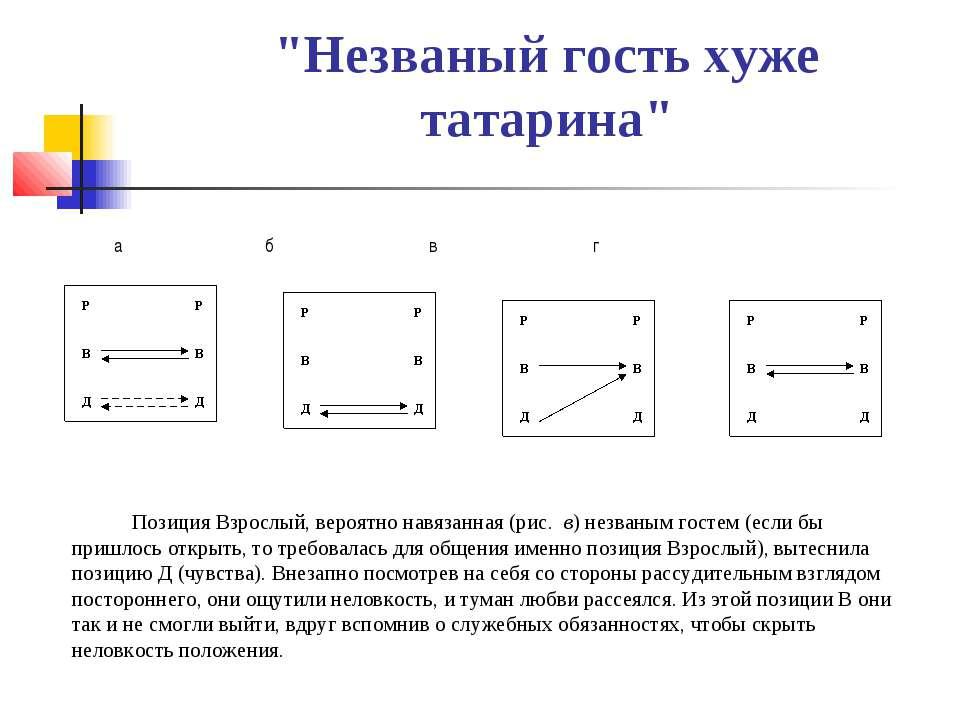 """""""Незваный гость хуже татарина"""" а б в г Позиция Взрослый, вероятно навязанная ..."""