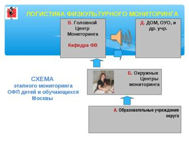 В. Головной Центр Мониторинга Кафедра ФВ А. Образовательные учреждения округа...