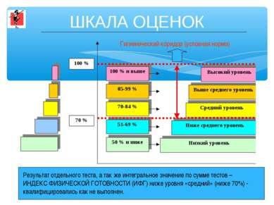 ШКАЛА ОЦЕНОК Гигиенический коридор (условная норма) Результат отдельного тест...