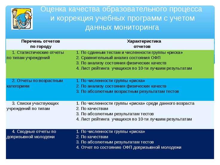Оценка качества образовательного процесса и коррекция учебных программ с учет...