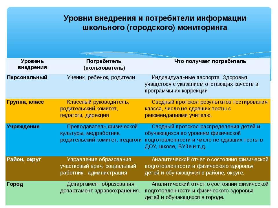 Уровни внедрения и потребители информации школьного (городского) мониторинга ...