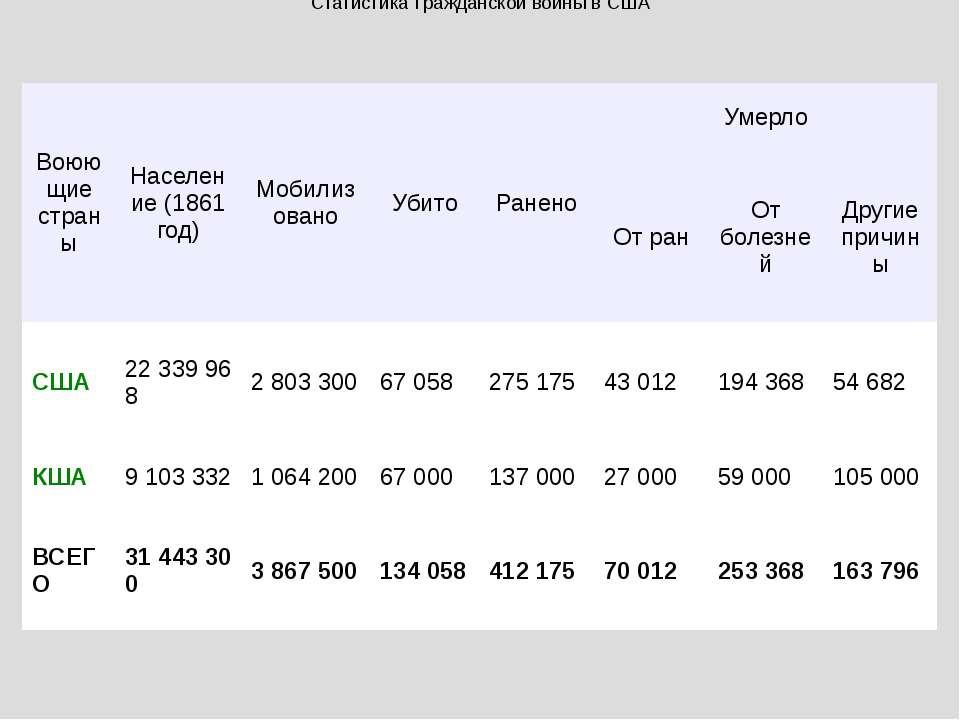 Статистика Гражданской войны в США Воюющие страны Население (1861 год) Мобили...