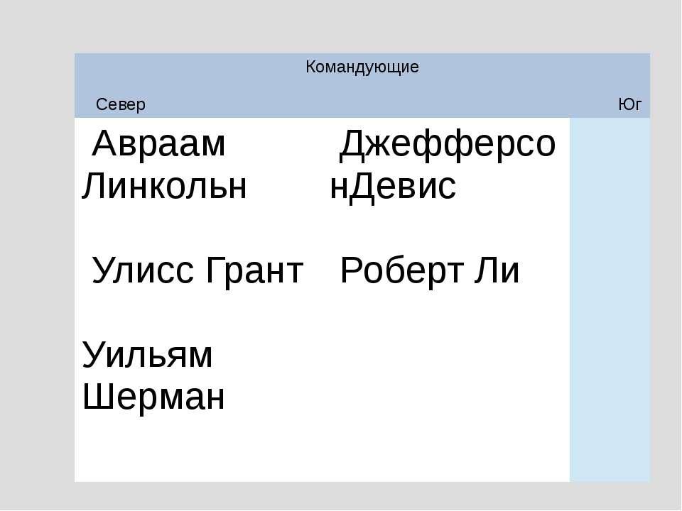 Командующие СеверЮг АвраамЛинкольн УлиссГрант Уильям Шерман ДжефферсонДеви...